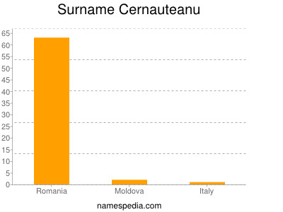 Surname Cernauteanu