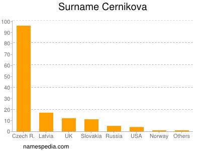 Surname Cernikova