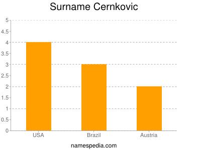 Surname Cernkovic