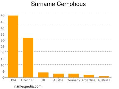 Surname Cernohous