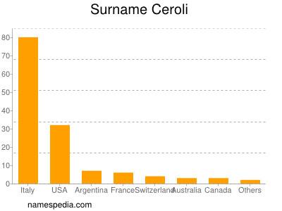 Surname Ceroli
