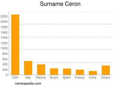 Surname Ceron