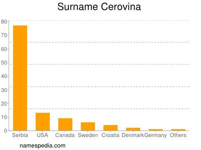 Surname Cerovina