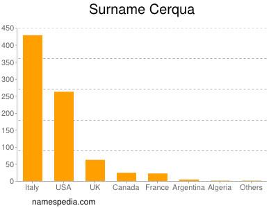 Surname Cerqua