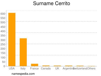 Surname Cerrito