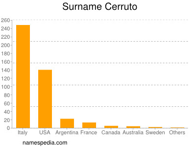 Surname Cerruto