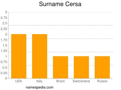 Surname Cersa