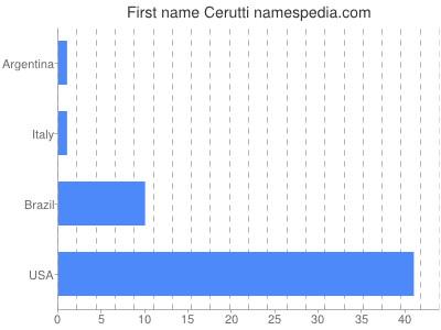 Given name Cerutti