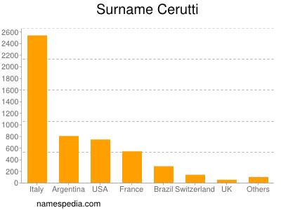Surname Cerutti
