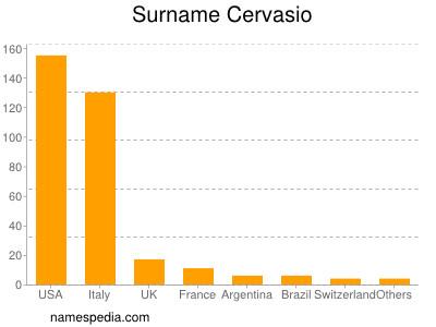 Surname Cervasio