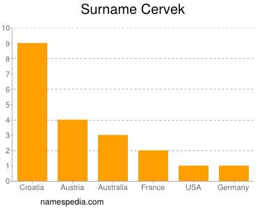 Surname Cervek