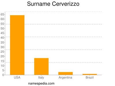 Surname Cerverizzo