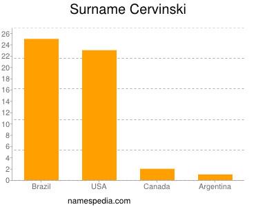Surname Cervinski