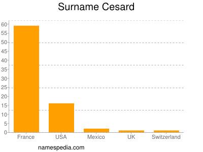 Surname Cesard