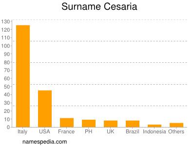 Surname Cesaria
