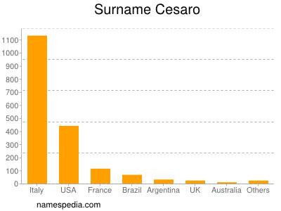 Surname Cesaro