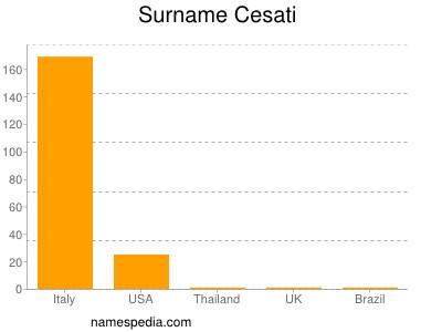 Surname Cesati