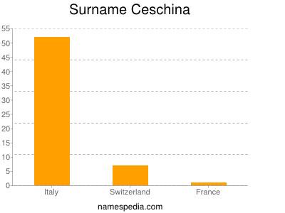 Surname Ceschina