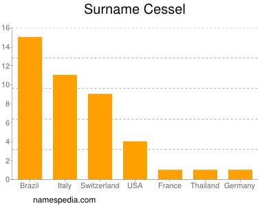 Surname Cessel