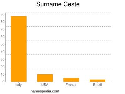 Surname Ceste