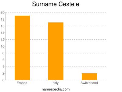 Surname Cestele