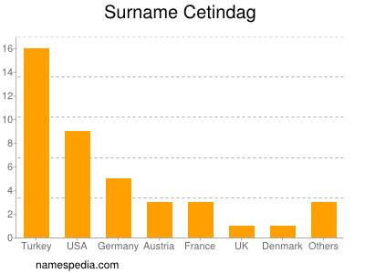 Surname Cetindag