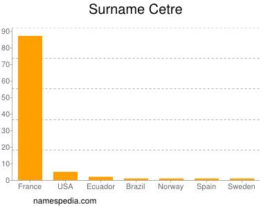 Surname Cetre