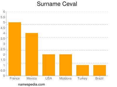 Surname Ceval