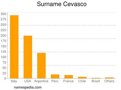 Surname Cevasco