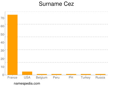 Surname Cez