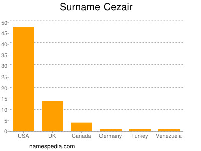 Familiennamen Cezair