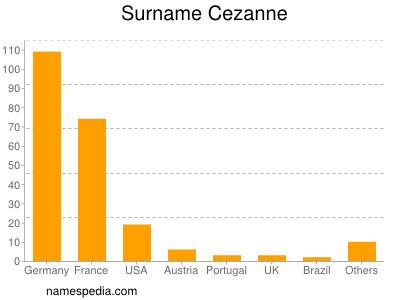 Surname Cezanne