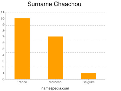 Surname Chaachoui