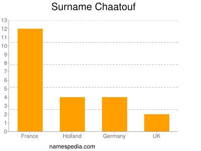Surname Chaatouf