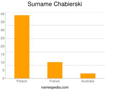 Surname Chabierski