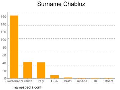 Surname Chabloz