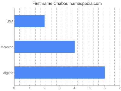Given name Chabou