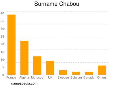 Surname Chabou