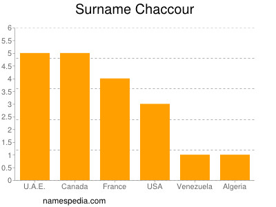 Surname Chaccour