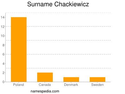 Surname Chackiewicz
