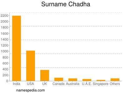 Surname Chadha