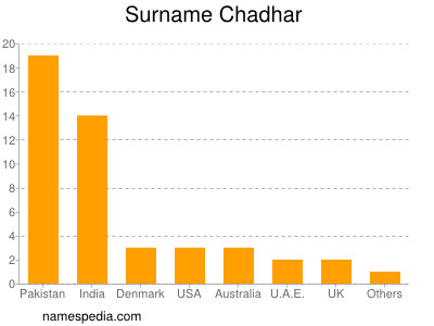 Surname Chadhar