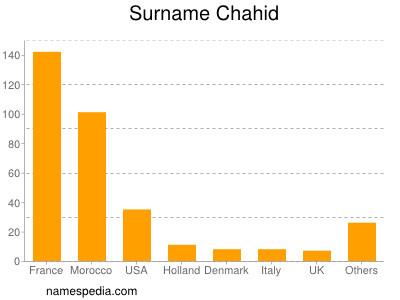 Surname Chahid