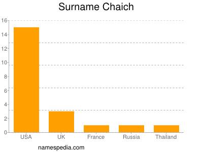 Surname Chaich