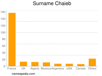 Surname Chaieb
