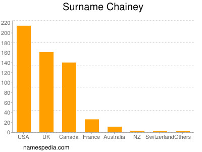 Surname Chainey