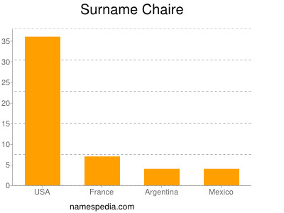 Surname Chaire