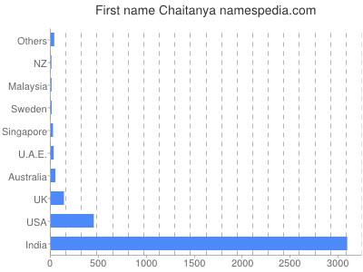Given name Chaitanya