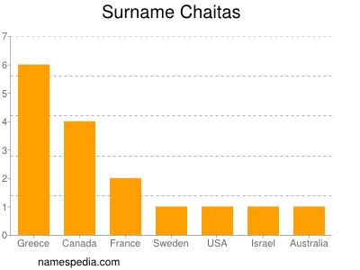 Surname Chaitas