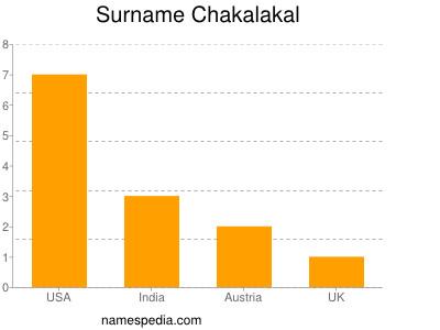 Surname Chakalakal